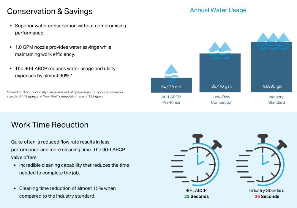 Mini Pre-Rinse Water Savings & Efficiency Results
